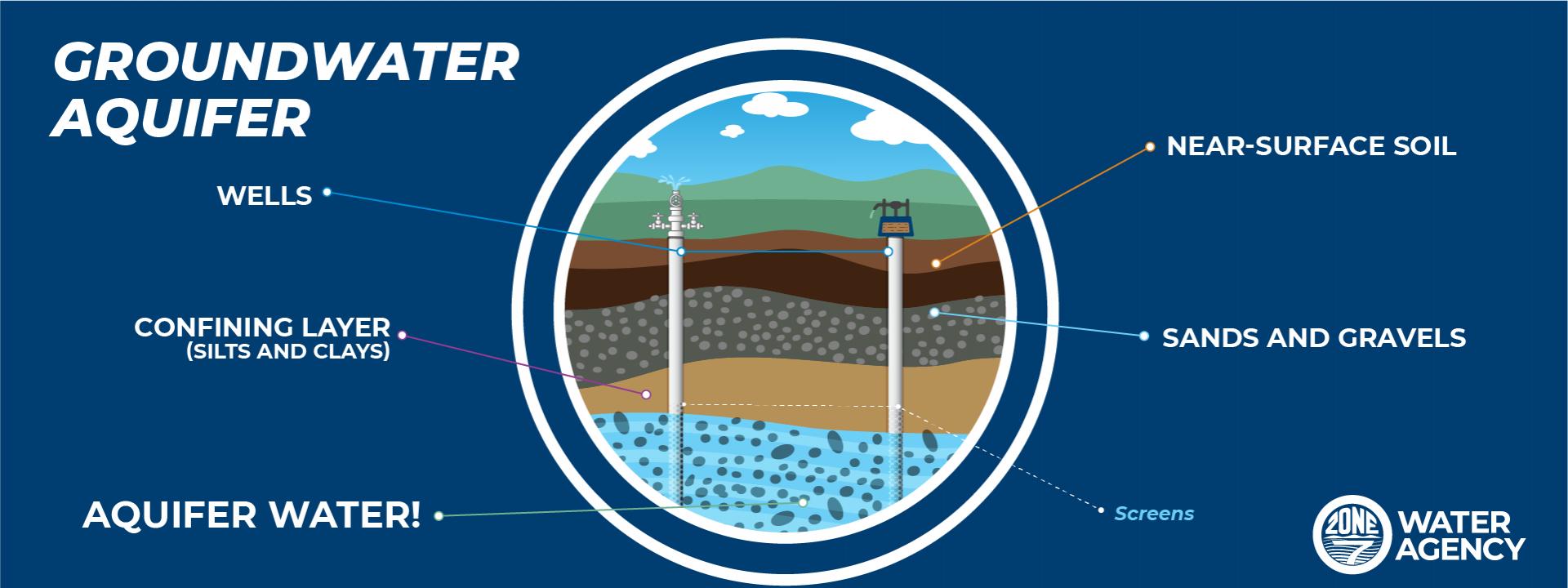 Groundwater Aquifer