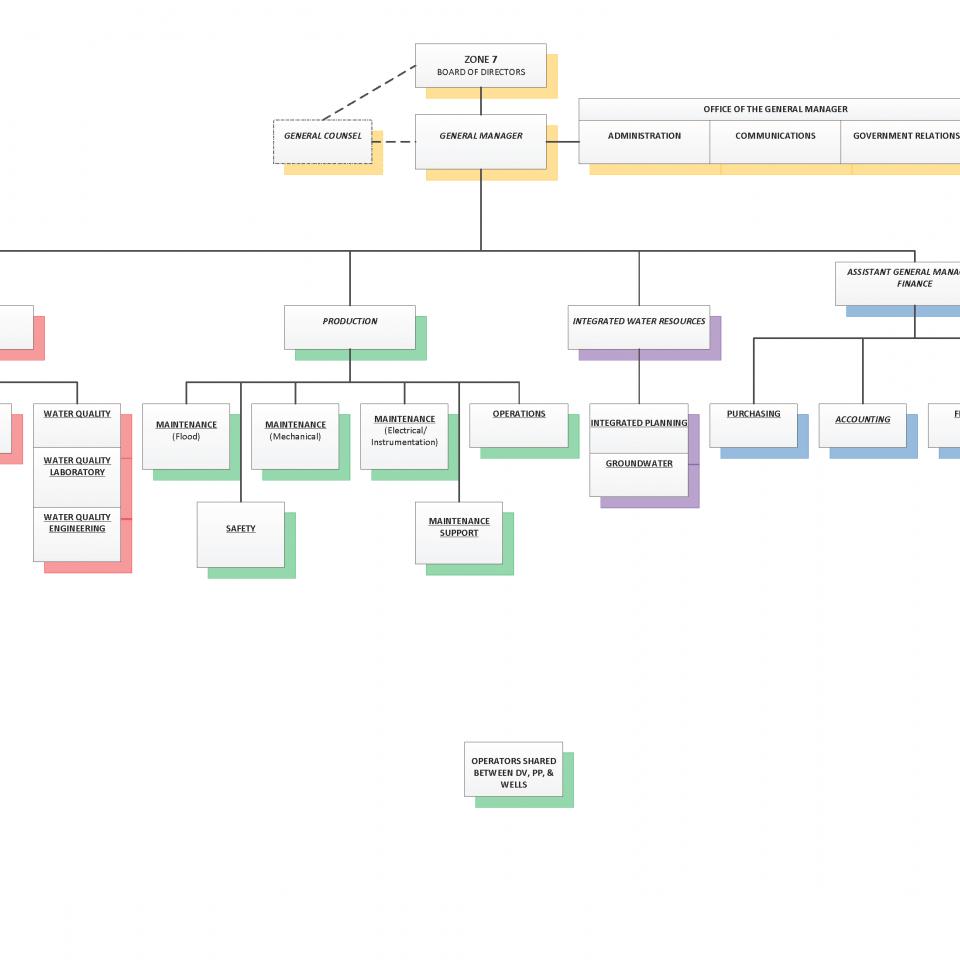 Zone 7 Organizational Chart